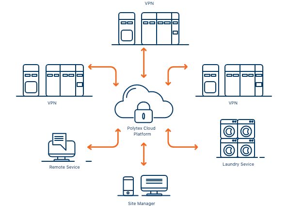The Polytex cloud platform that ensures your machines and management application are secure and always up-to-date.